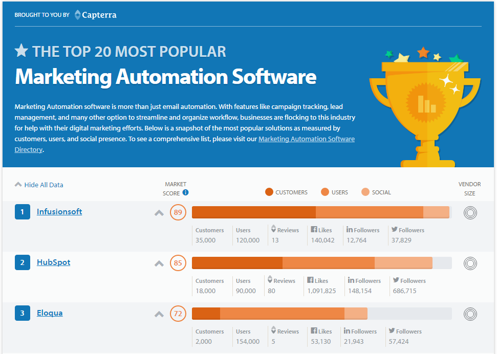 Capterra Top 20 most popular Marketing Automation Software