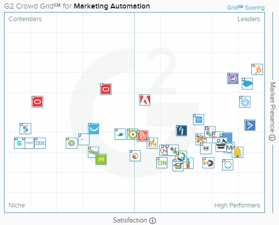 G2Crowd Grid for Marketing Automation
