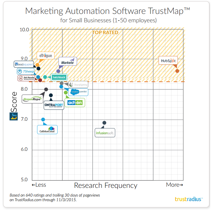 trustradius Marketing Automation Software TrustMap