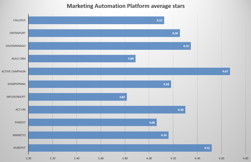 Best Marketing Automation Platform average stars of all reviews